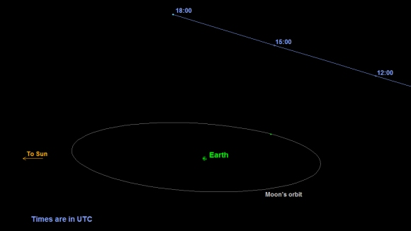 Image: a graphic depicting the orbit of asteroid 2015 TB145. Credit: NASA/JPL-Caltech