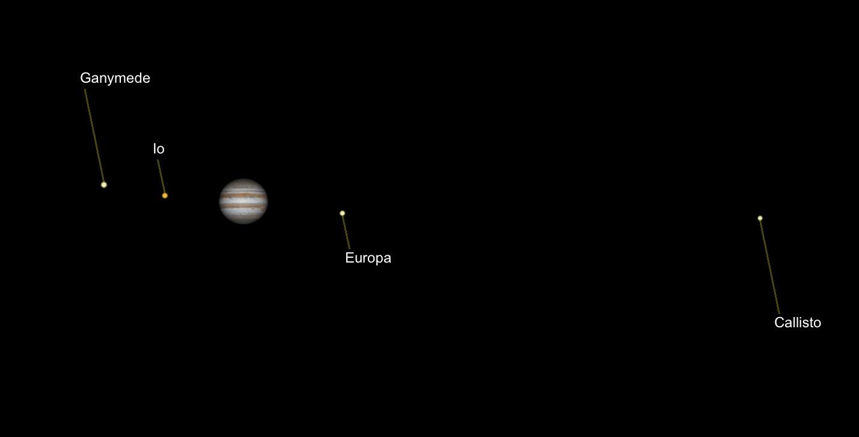 Illustration: Jupiter and Moons