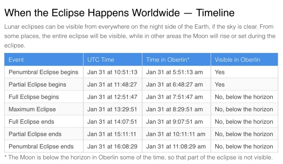 Table giving Timing of January 31, 2018 Total Lunar Eclipse - Credit: TimeAndDate.com