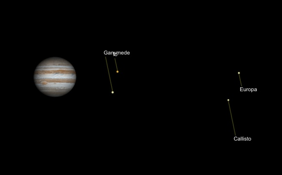 "Jupiter and its Galilean Moons as they will appear the night of July 13, 2019. Labels for Ganymede and Io overlap. Simulation via ""Gas Giants""."