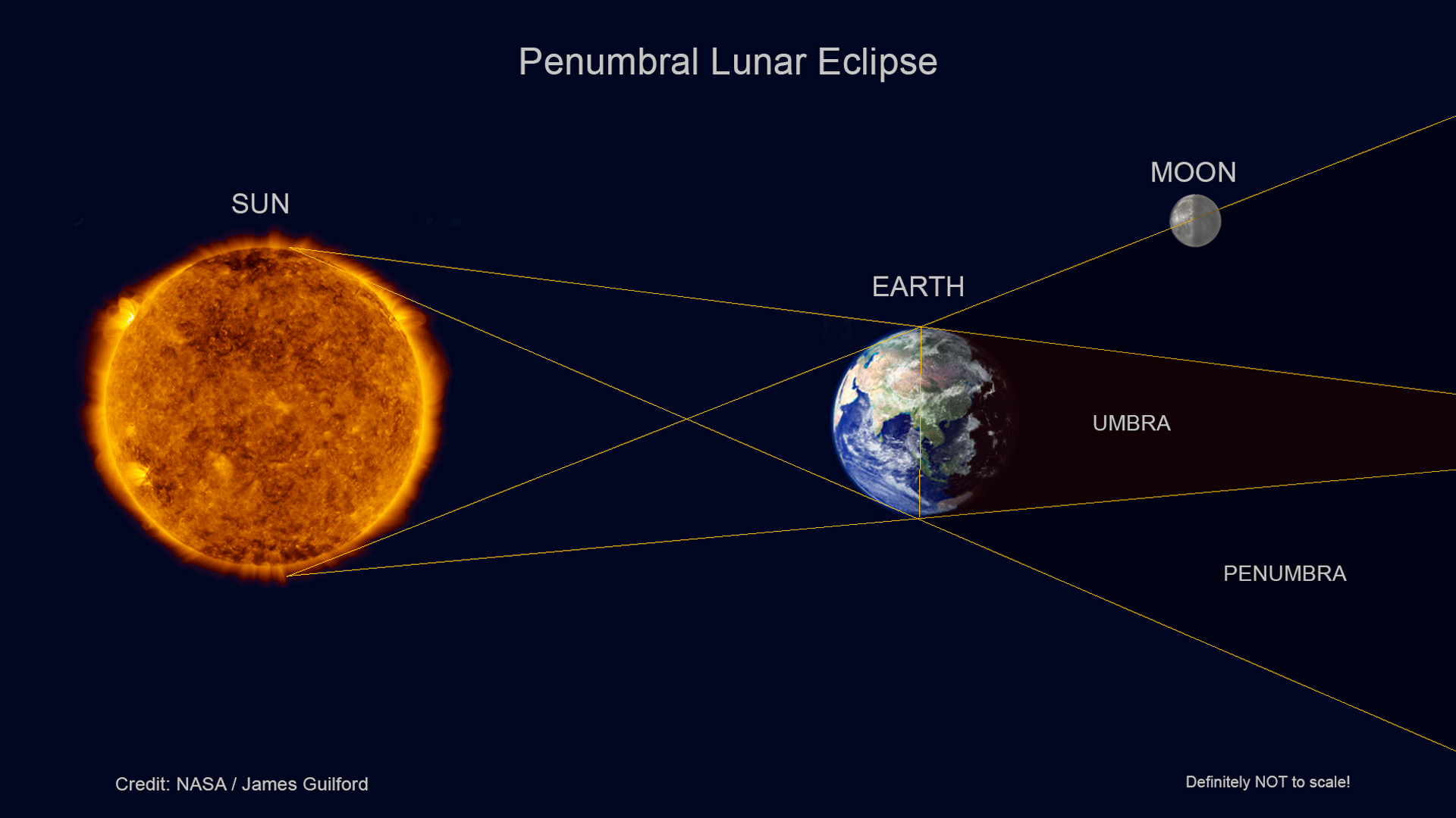 Penumbral Lunar Eclipse. NASA Solar and Earth images, illustration by James Guilford.