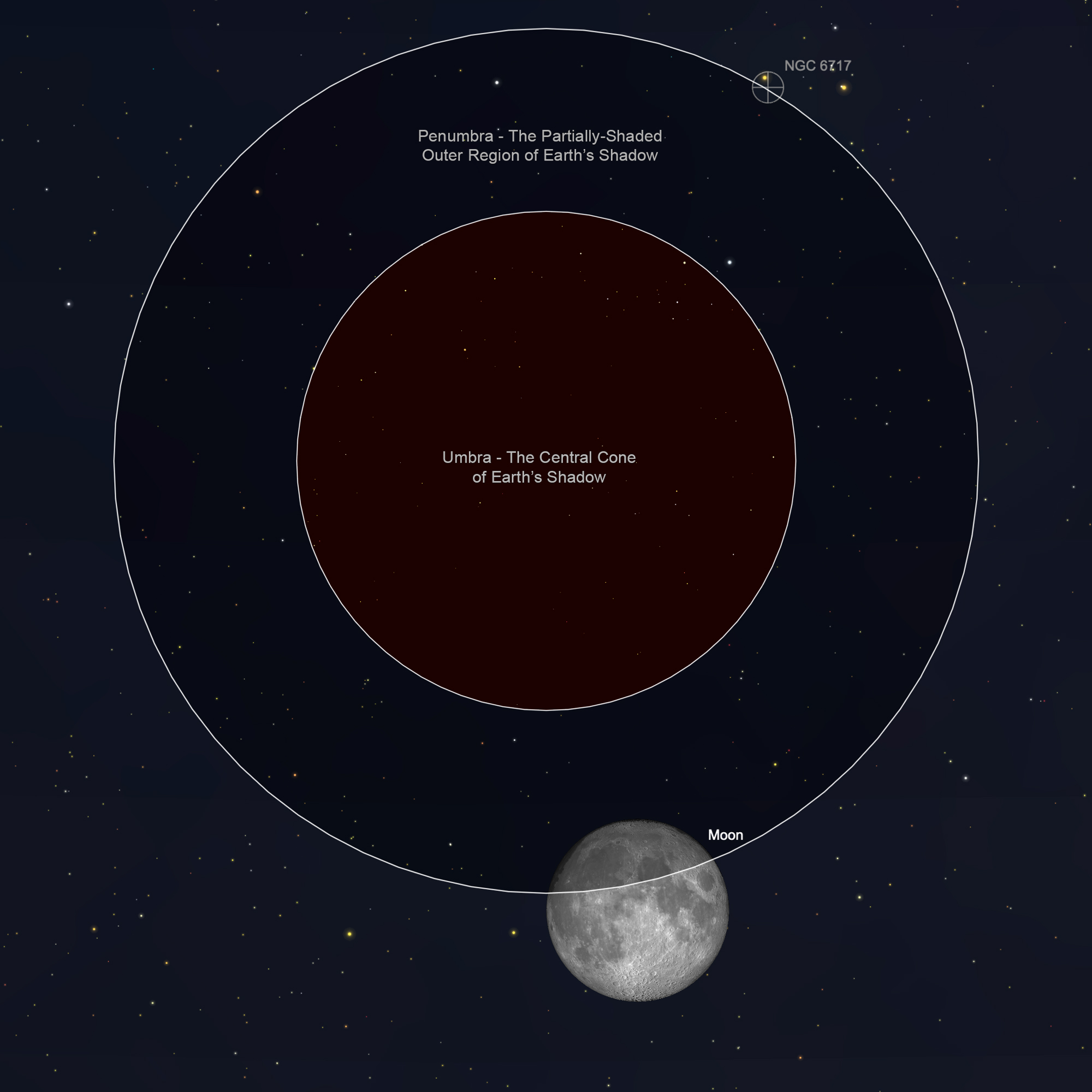 Illustration of Earth's Umbra and Penumbra with Moon Positioned for Penumbral Eclipse.